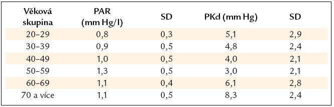 Průměrné hodnoty plicní arteriolární rezistence (PAR) a konečného diastolického tlaku v pravé komoře (PKd) u zdravých osob.