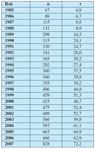Vývoj prenatální diagnostiky v období 1985–2007
