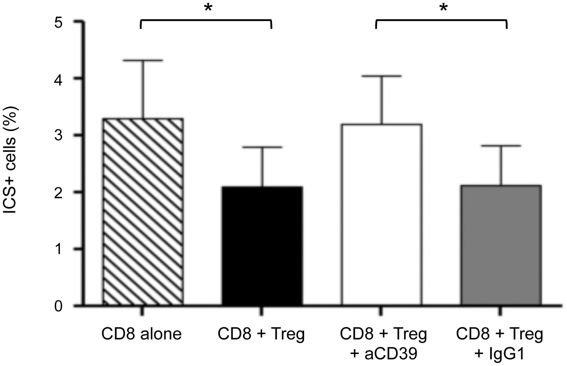 CD39 blocking mAb reverses the suppressive effect of Treg on the cytokine production of Gag-stimulated CD8+ T cells.