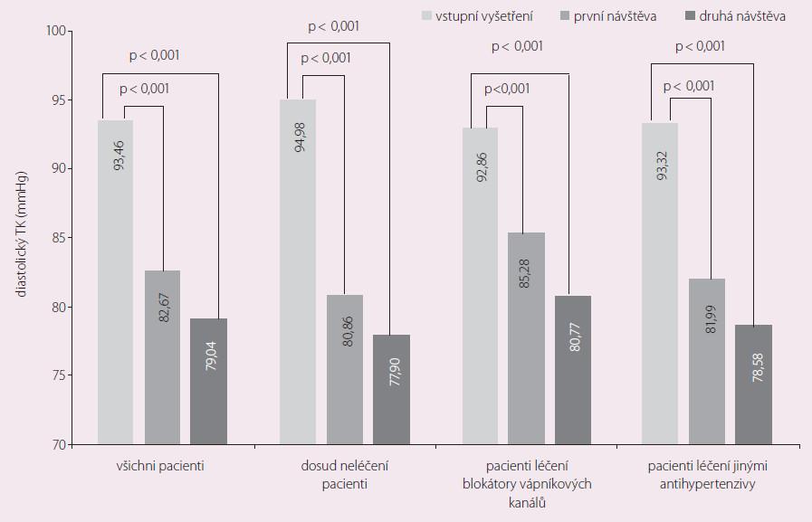 Vývoj diastolického krevního tlaku u jednotlivých podskupin pacientů.
