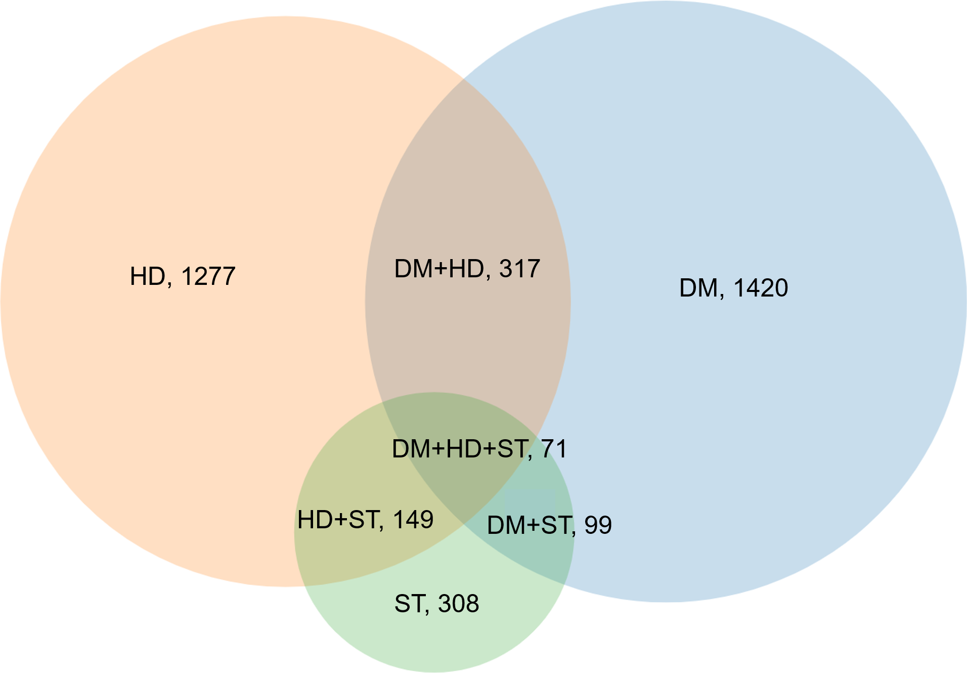 Venn diagram displaying the overlapping combinations of diabetes, heart disease, and stroke in women who developed any condition over the 20 years (<i>N</i> = 2,511).