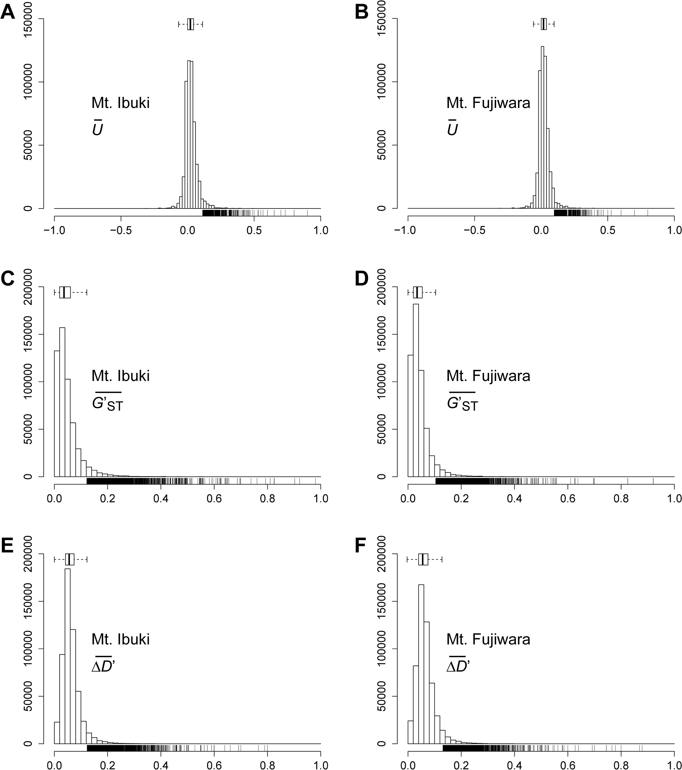 Genome-wide frequency distribution of the three indices.