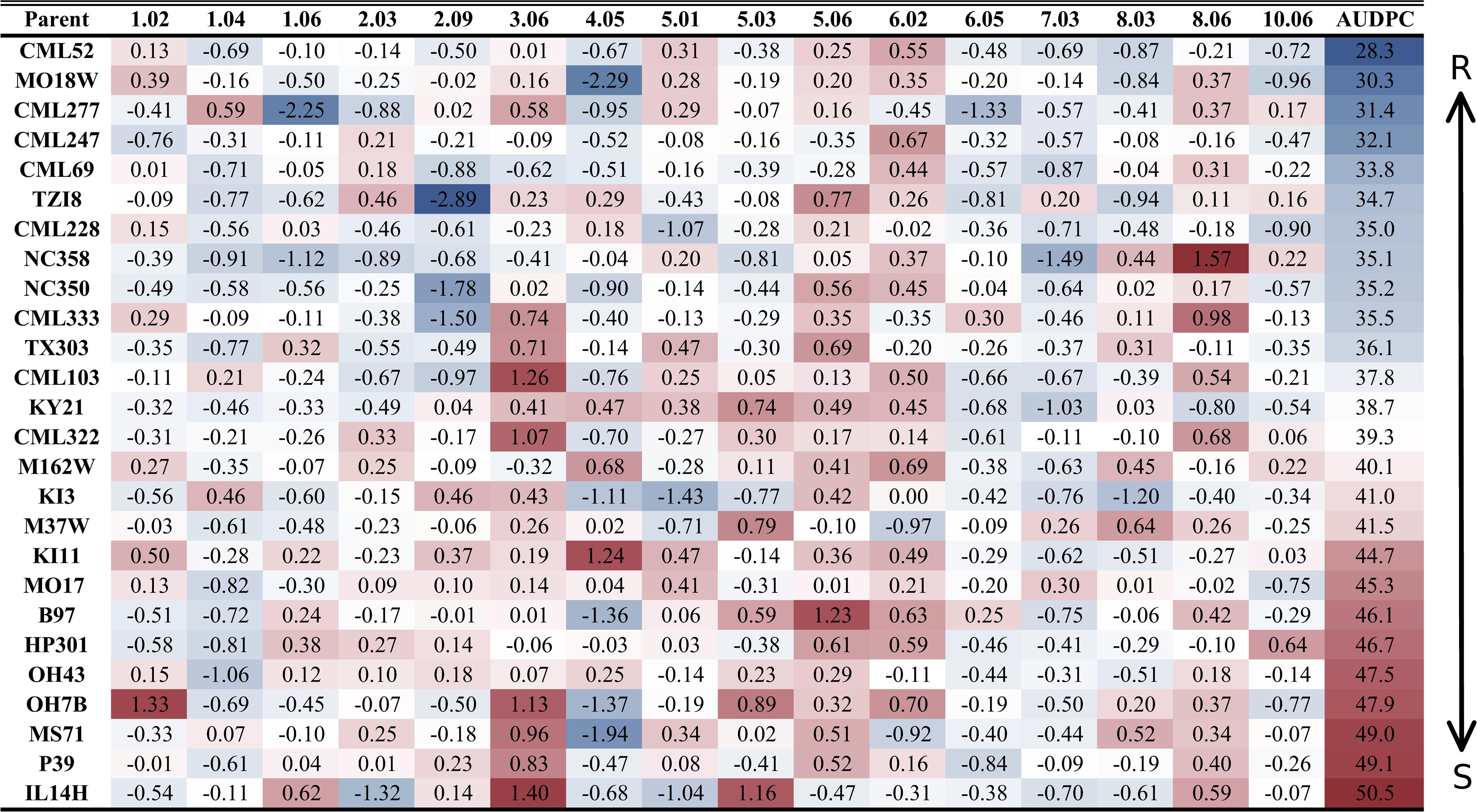 Parental allelic effects at quantitative trait loci.