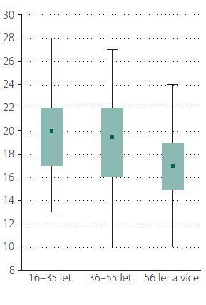 Porovnání výsledků Nového testu libosti pachů zdravých osob v závislosti na věku.