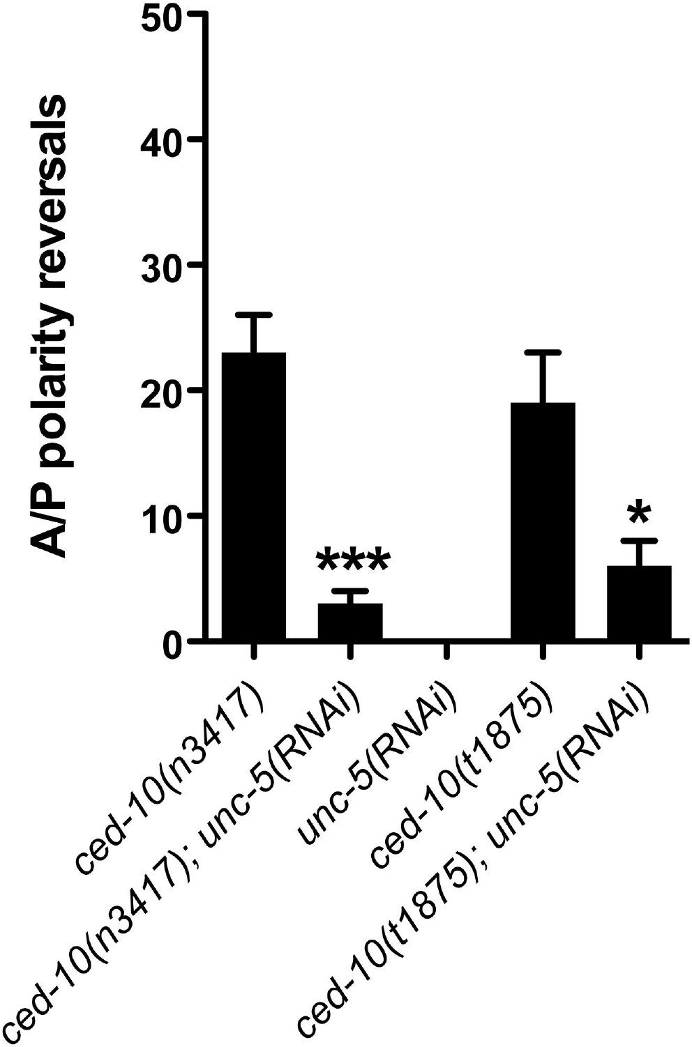 <i>ced-10</i> mutant phase 3 A/P polarity reversals are dependent on <i>unc-5</i>.