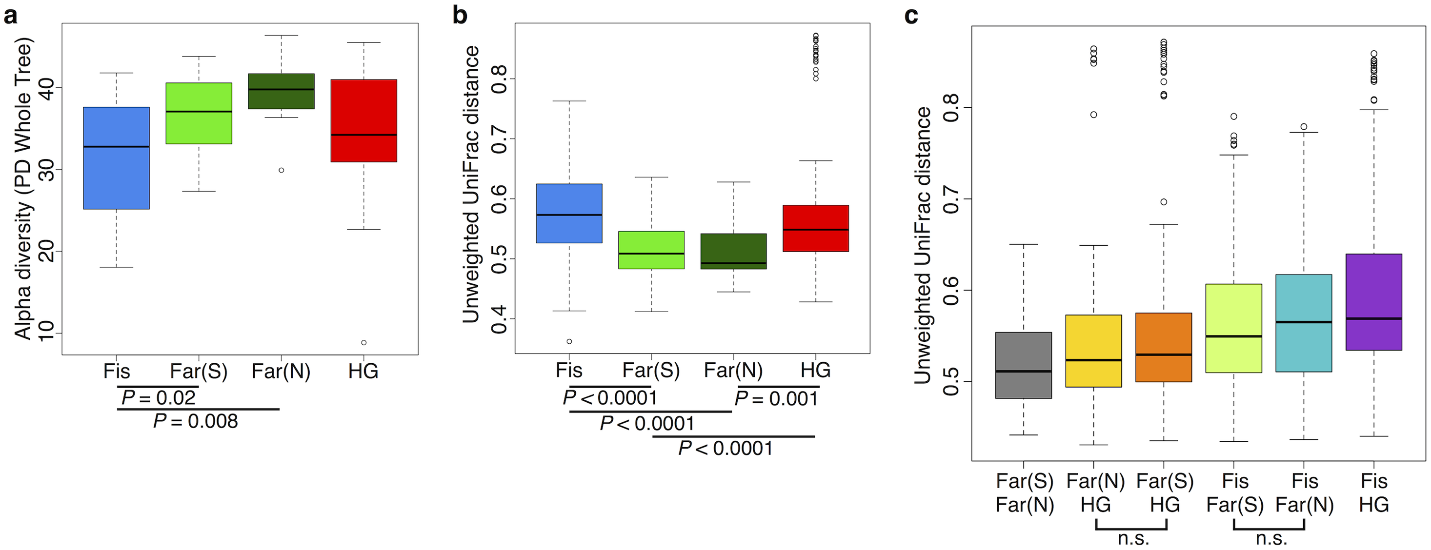 Comparison of the diversity of gut microbiomes of individuals across subsistence (a) Alpha diversity based on the phylogenetic metric, phylogenetic distance (PD) whole tree.