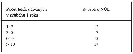 Vztah mezi počtem užívaných léků a nežádoucími účinky 14)