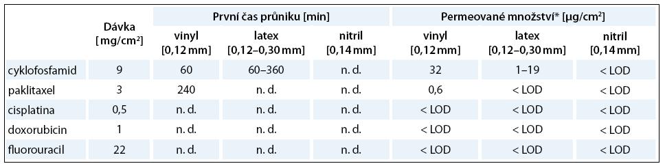 Čas průniku a permeované (prostoupené) množství vybraných cytostatik přes vinylové, latexové a nitrilové rukavice. Pro každou látku je prezentována dávka, která odpovídá koncentracím po užívaným v aplikačních dávkách sledovaných léčiv.