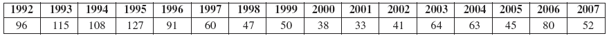 Dermatitis irritativa vČR (1992–2007)   (n 1115)