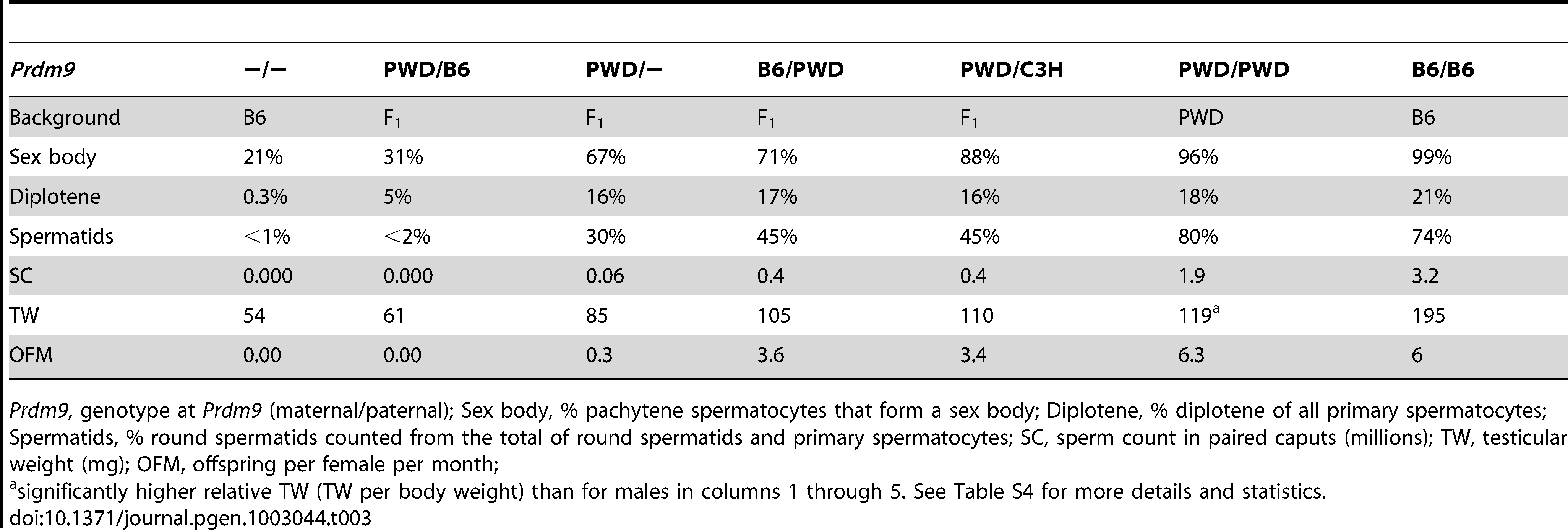 Overview of male reproductive phenotypes.