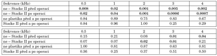 a. Statistická významnost změn vzdušného vedení před a po operaci podle plastiky zvukovodu. b. Statistická významnost změn kostního vedení před a po operaci podle plastiky zvukovodu.