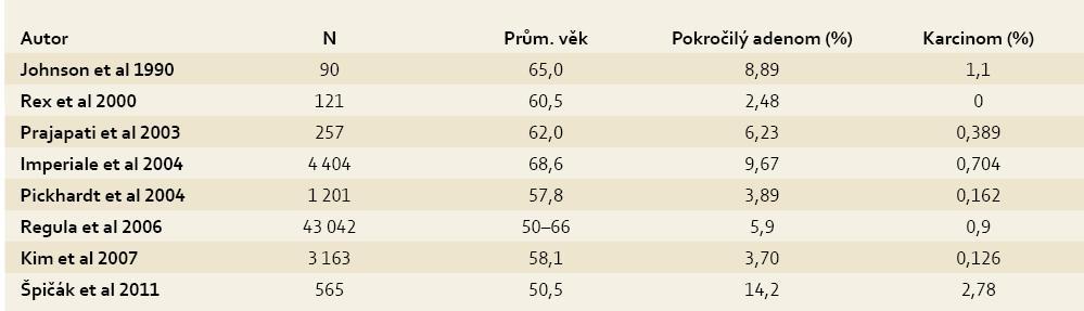 Výskyt neoplazií tlustého střeva u asymptomatických jedinců. Tab. 12. Incidence of large intestine neoplasia in asymptomatic individuals.