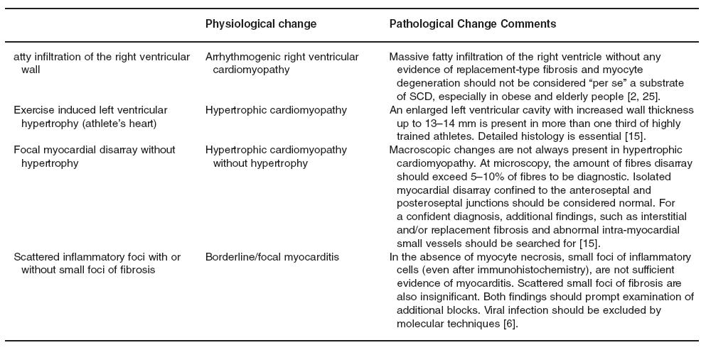 The gray zone between physiological and pathological changes in myocardial disease