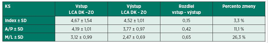 Hodnotenie výsledkov merania u probandov kontrolnej skupiny v stoji na operovanej dolnej končatine so zatvorenými očami.