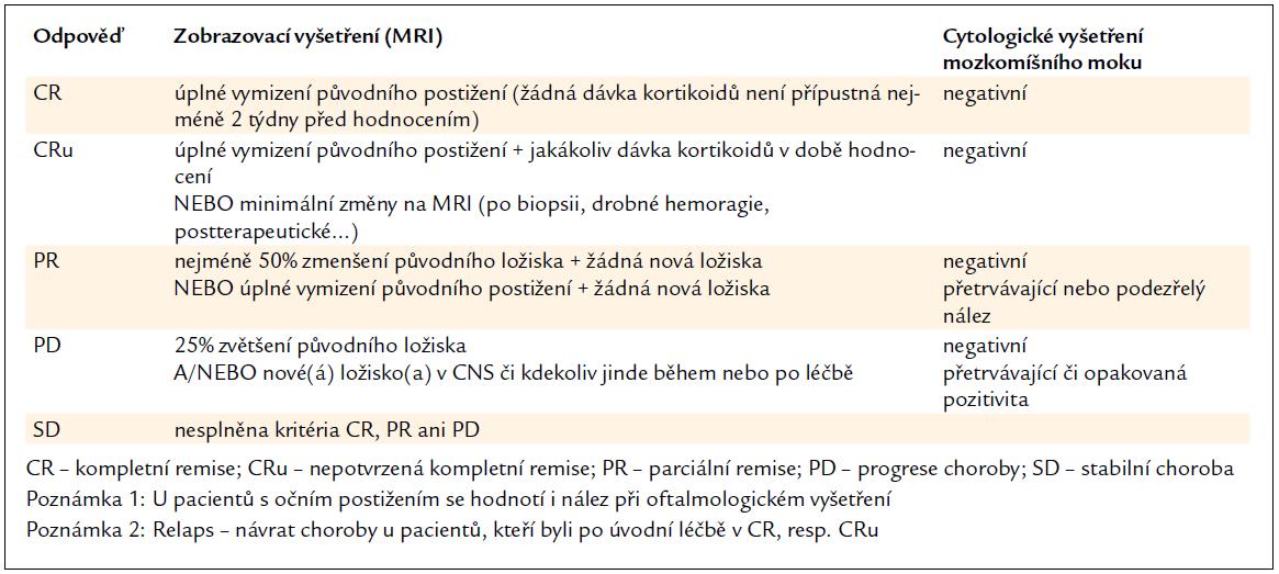 Kritéria odpovědi na léčbu u PCNSL použitá v našem souboru.