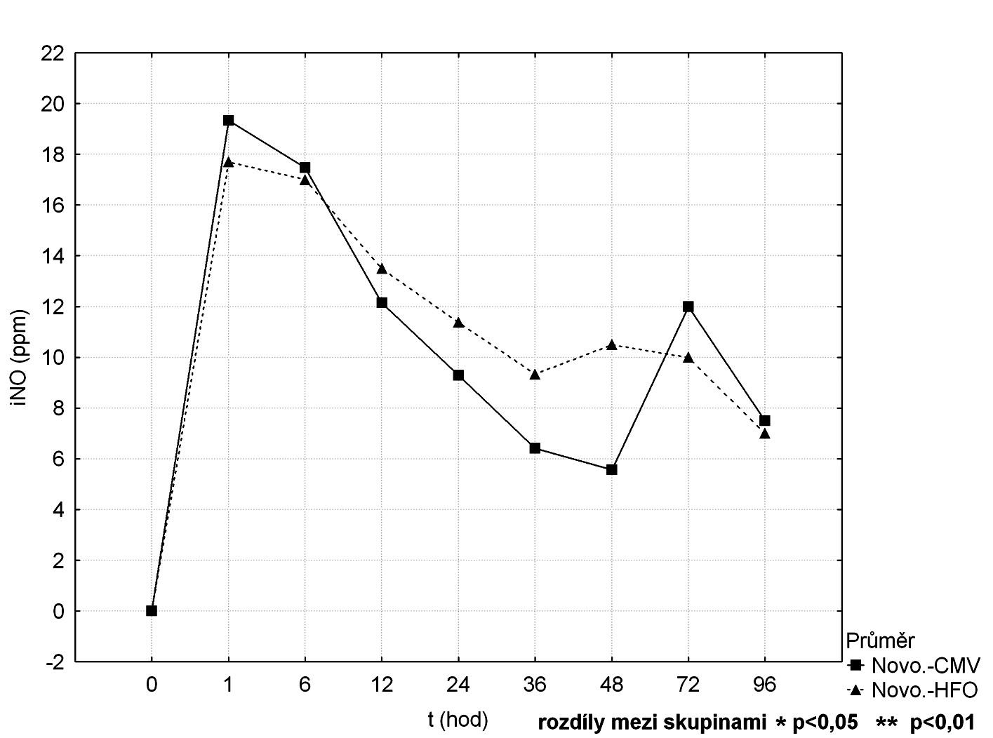 Srovnání průběhu koncentrací iNO mezi CMV a HFOV