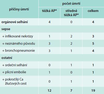 Příčiny úmrtí u pacientů s AP