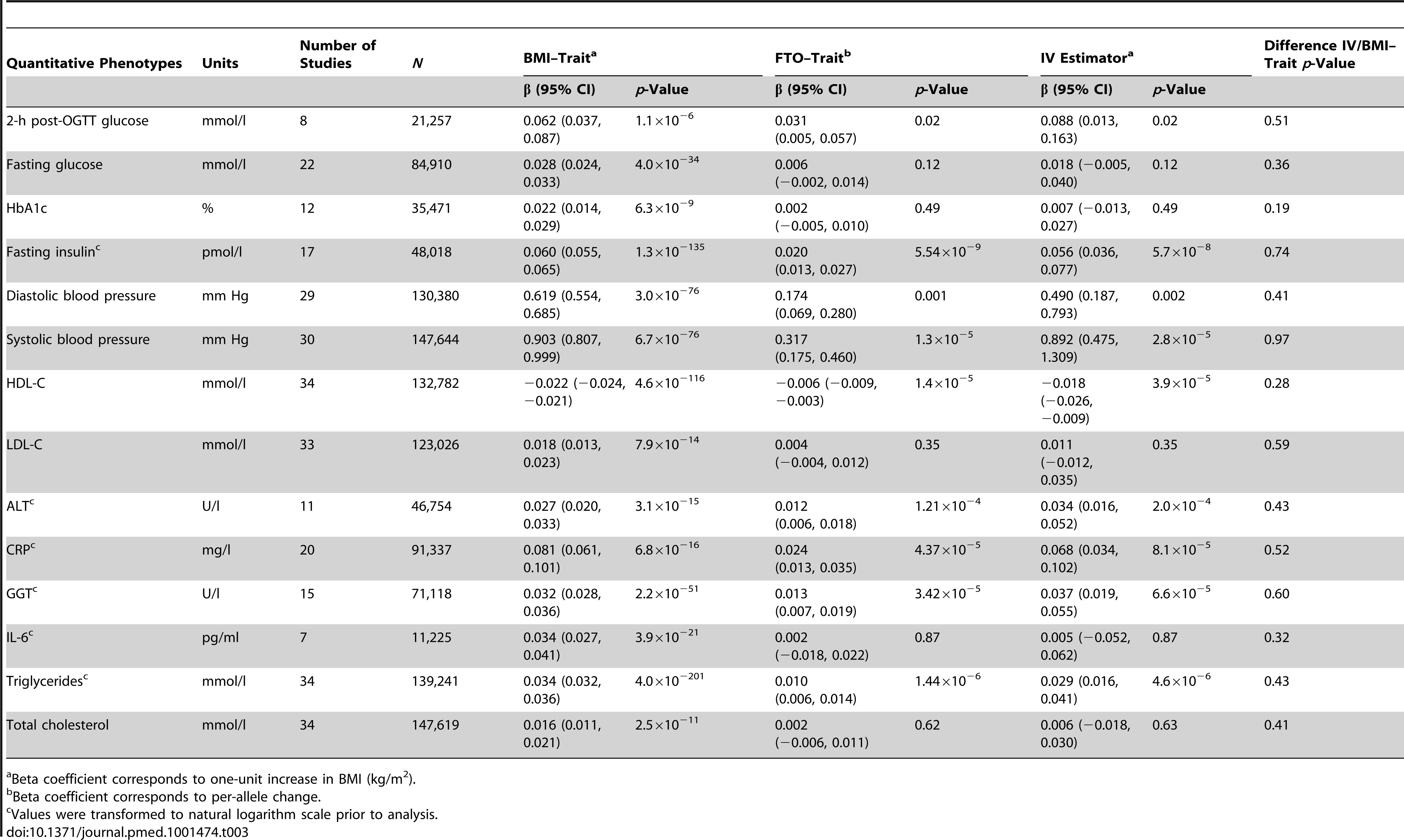 Meta-analysis results of Mendelian randomization analyses on effect of <i>FTO</i>-derived adiposity on cardiovascular and metabolic disease: quantitative phenotypes.