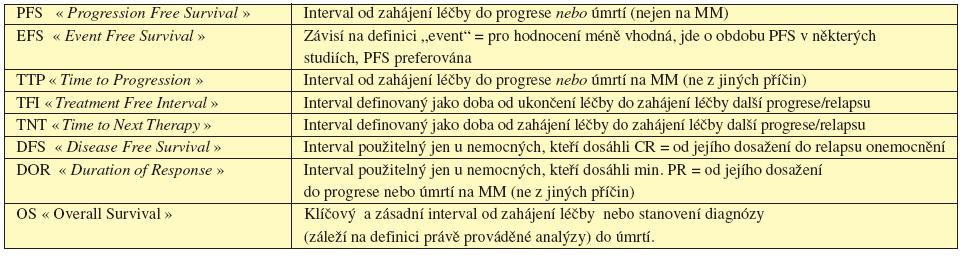 Současné definice léčebných intervalů doporučených pro hodnocení dosažené léčebné odpovědi (dle IMWG, 2006, 2008).