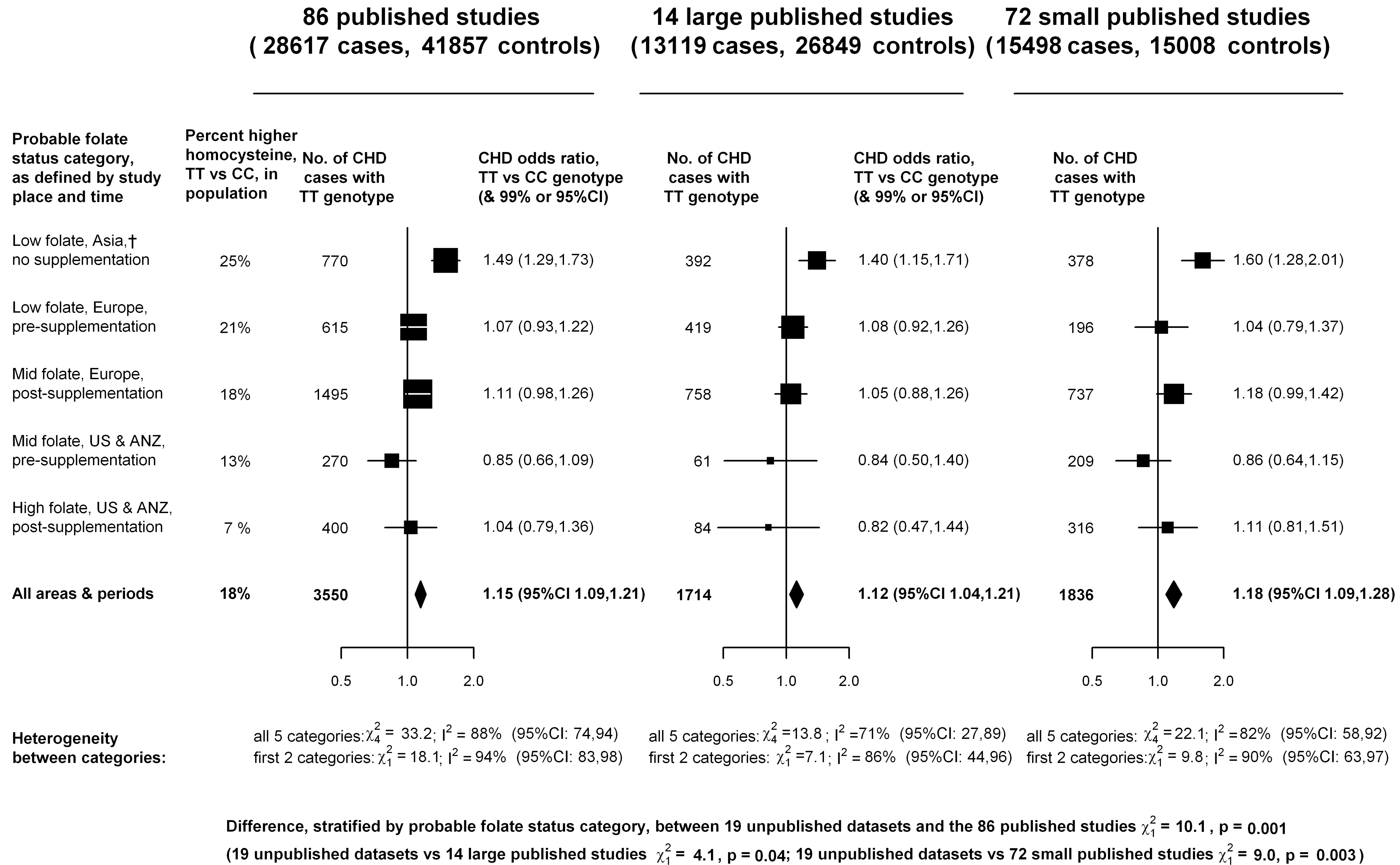 Homozygote CHD OR (TT versus CC <i>MTHFR</i> C677T genotype) in each probable folate status category, from meta-analyses of 86 published studies, 14 large (i.e., variance of log OR less than 0.05) and 72 smaller studies.