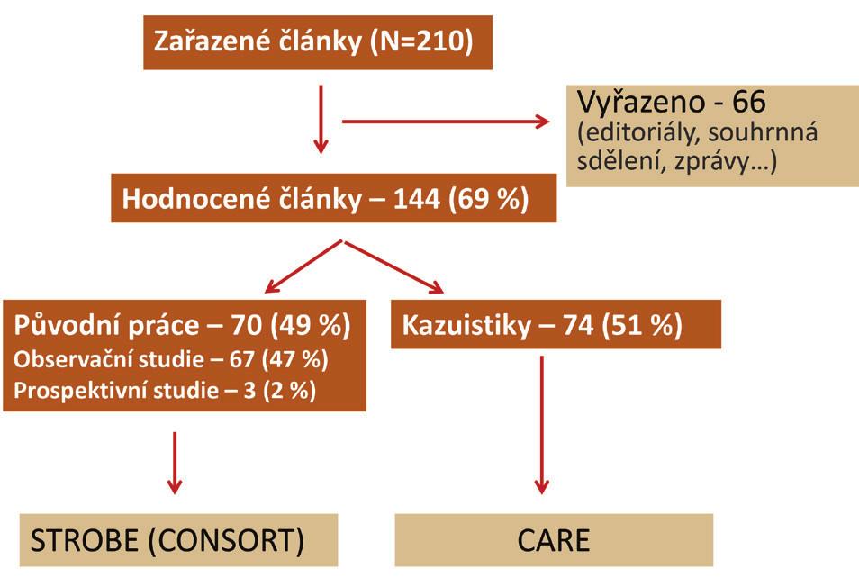 Schéma 1: Vývojový diagram shrnující výběr analyzovaných článků publikovaných v Rozhledech v chirurgii včetně důvodů k vyřazení Scheme 1: Flowchart for the selection and inclusion of articles from Perspectives in Surgery with reasons for exclusion