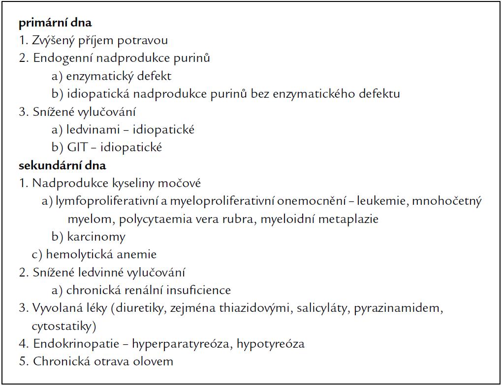 Klasifikace hyperurikemie a dnavé artritidy.