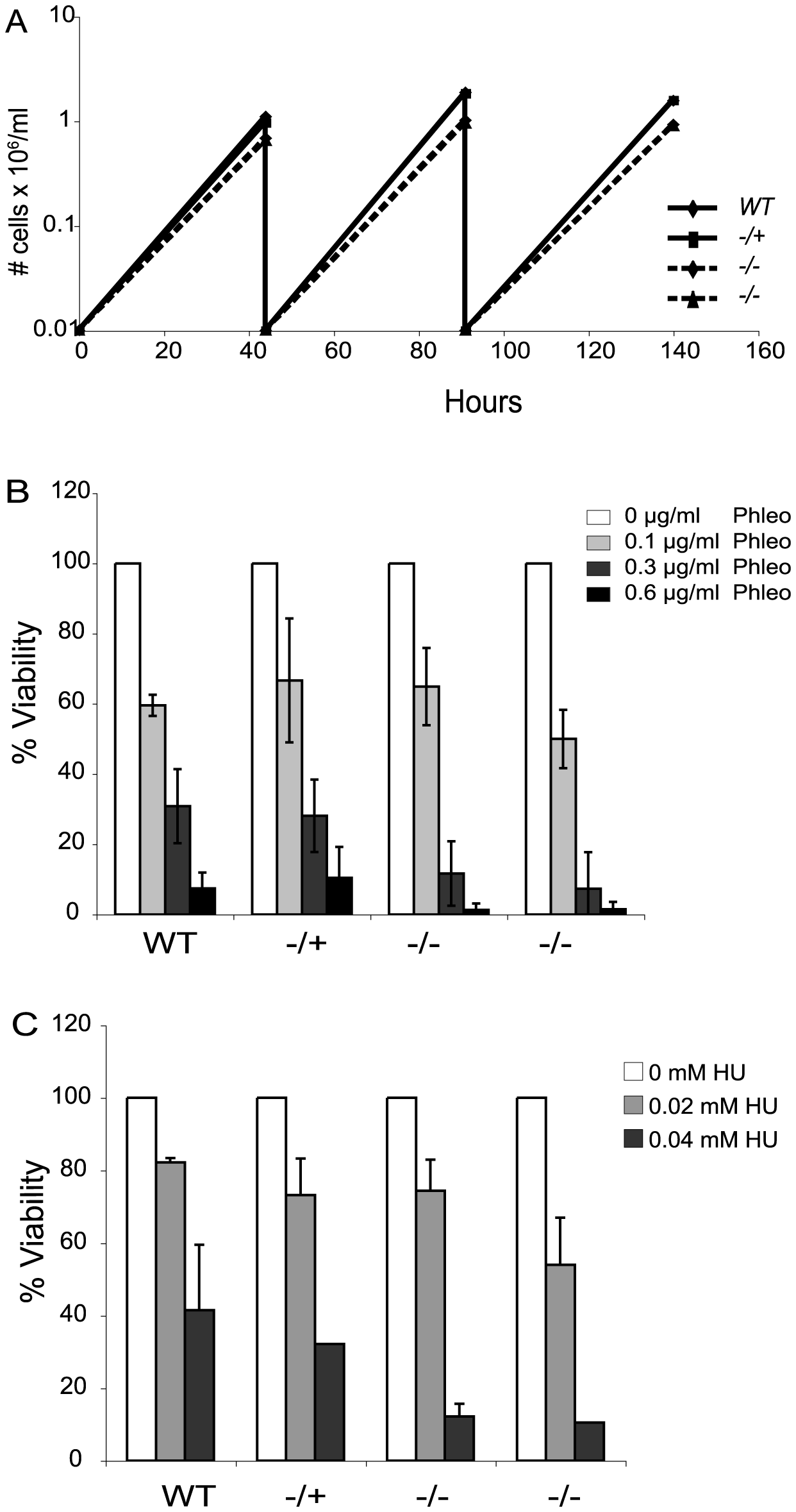 <i>Tbtopo3α</i> exhibits a minor growth defect and is sensitive to phleomycin and HU.