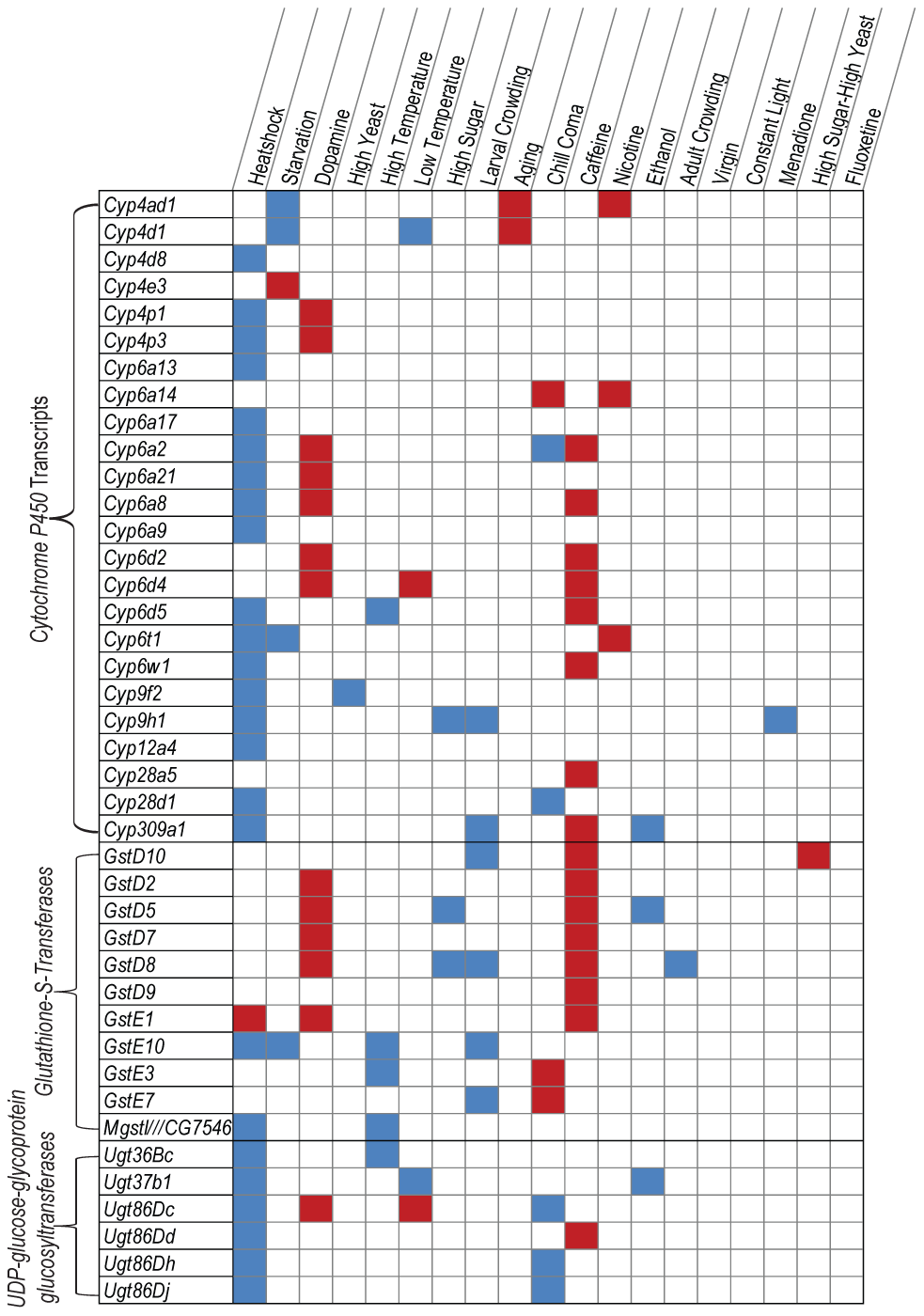 Class I phenotypically plastic transcripts associated with xenobiotic metabolism.