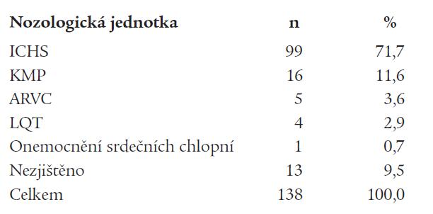 Etiologie maligních arytmií.