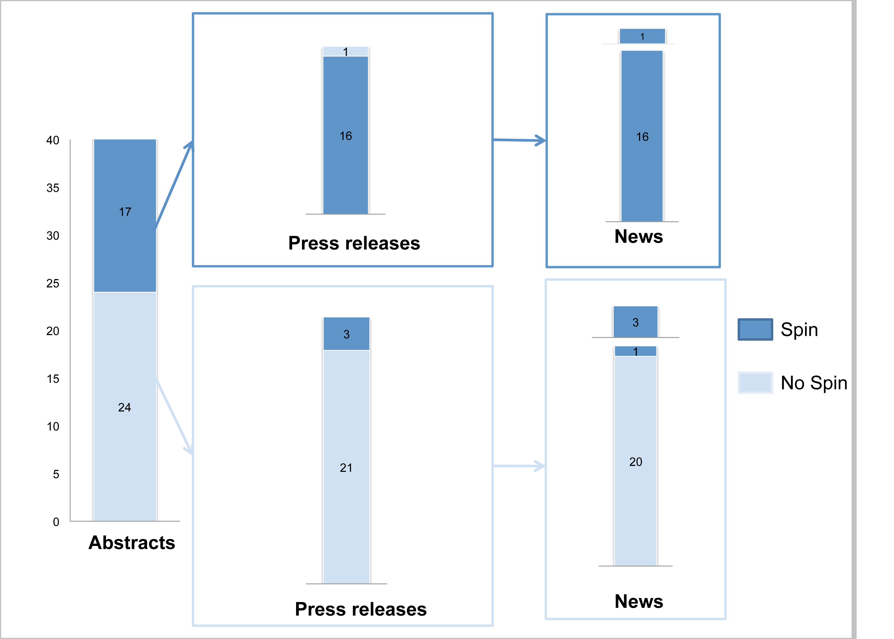 """Spin"" in abstract conclusions, press releases, and news items."
