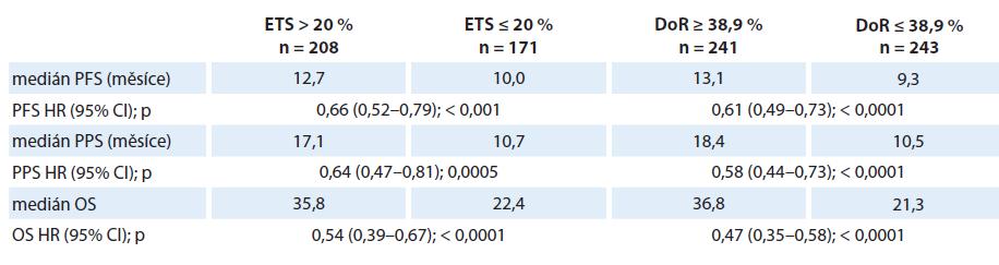 Vztah časné regrese (ETS) a hloubky odpovědi (DoR) k přežití ve studii TRIBE.