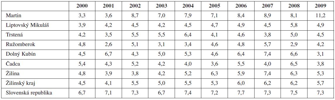 Výskyt predčasných pôrodov Žilinskom kraji vs. SR (2000-2009), hodnoty uvádzané v %