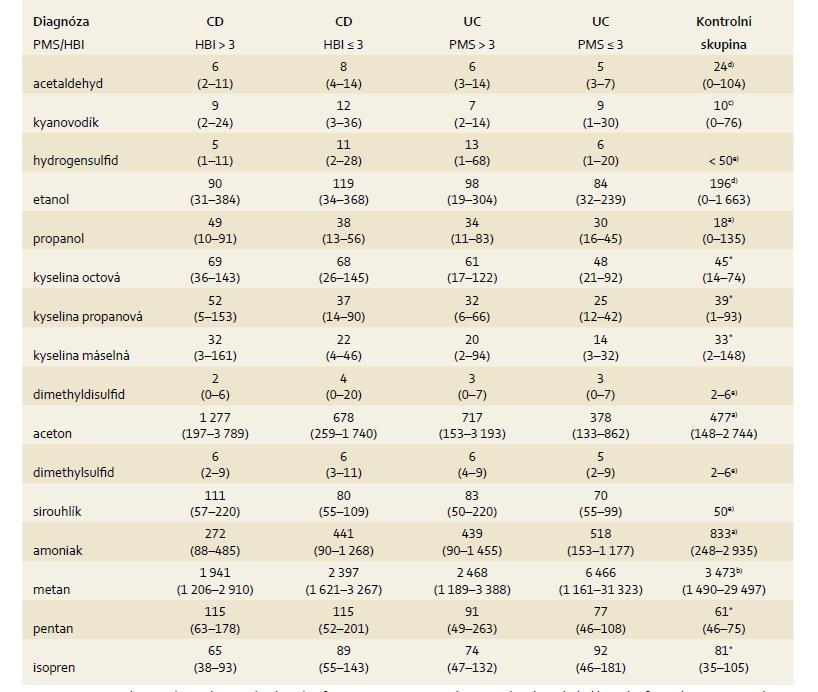 Průměrné koncentrace jednotlivých látek přítomných v dechu pacientů. Tab. 1. Mean concentrations of individual substances present in patient's breath.