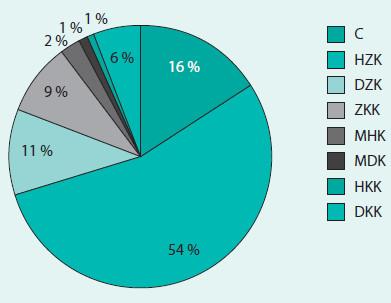 Lokalizace karcinomů mléčné žlázy podle WHO