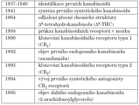 Významná data ve studiu mechanismu účinků kanabinoidů.