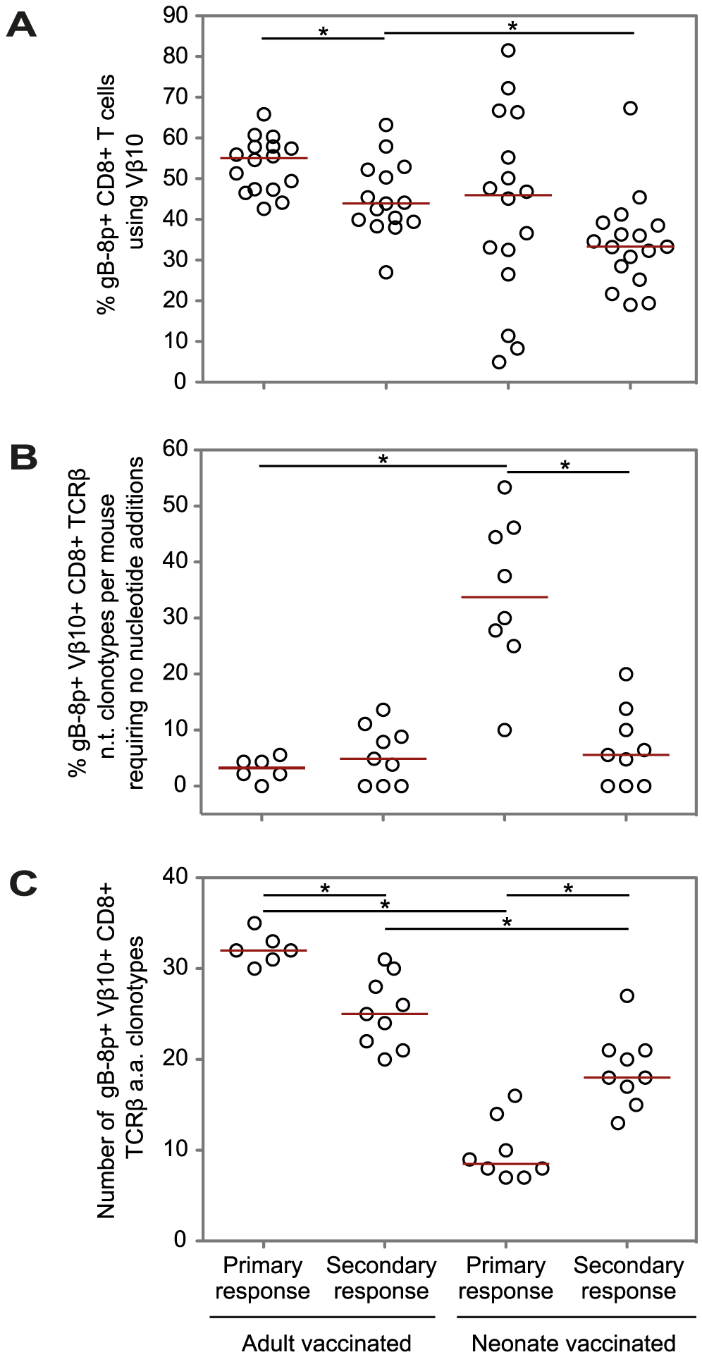 Comparison of the features of the gB-8p-specific CD8+ TCRβ repertoires for primary and secondary responses.