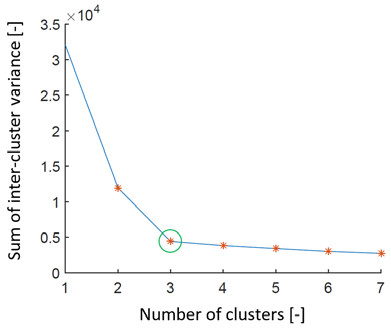 Fig. 5: Graph representing search for the ideal number of clusters by the elbow method on simulated data set 2. We can see that the estimation of the number of clusters is 3 (green ring).
