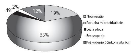 Percentuálne zastúpenie ochorení podľa MKCH 10 [3] hlásených pod položkou 28-choroba z vibrácií – ochorenie kostí, kĺbov, svalov, ciev a nervov končatín spôsobené vibráciami