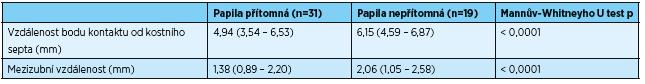 Číselné hodnoty grafu 1 a 2