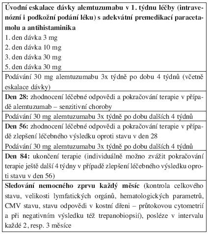 Dávkovací schéma alemtuzumabu u nemocných chronickou B-lymfocytární leukemií.