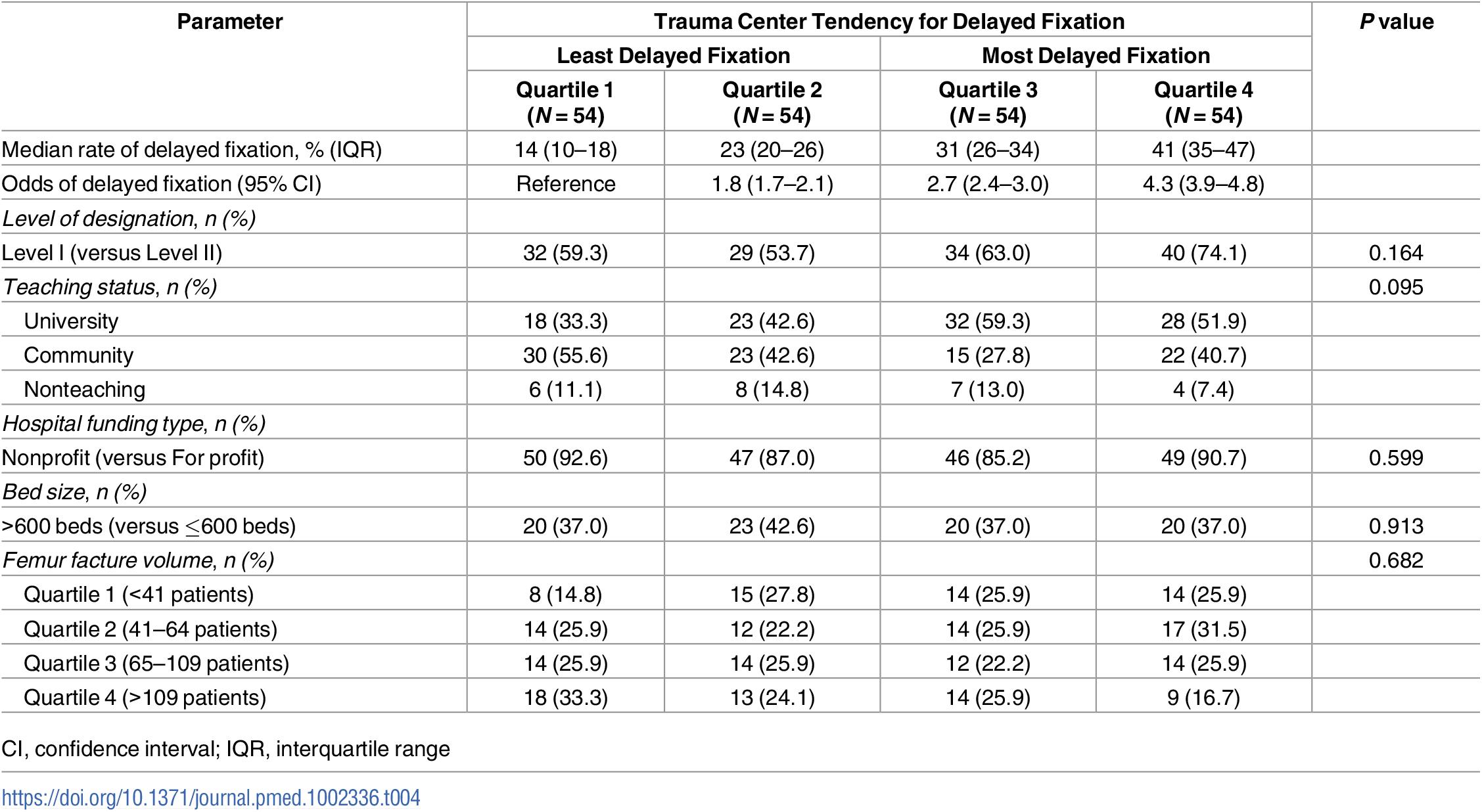Trauma center characteristics by hospital quartile of delayed fixation.