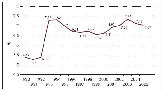 Výdaje na zdravotnictví jako procento z HDP v letech 1990–2005.
