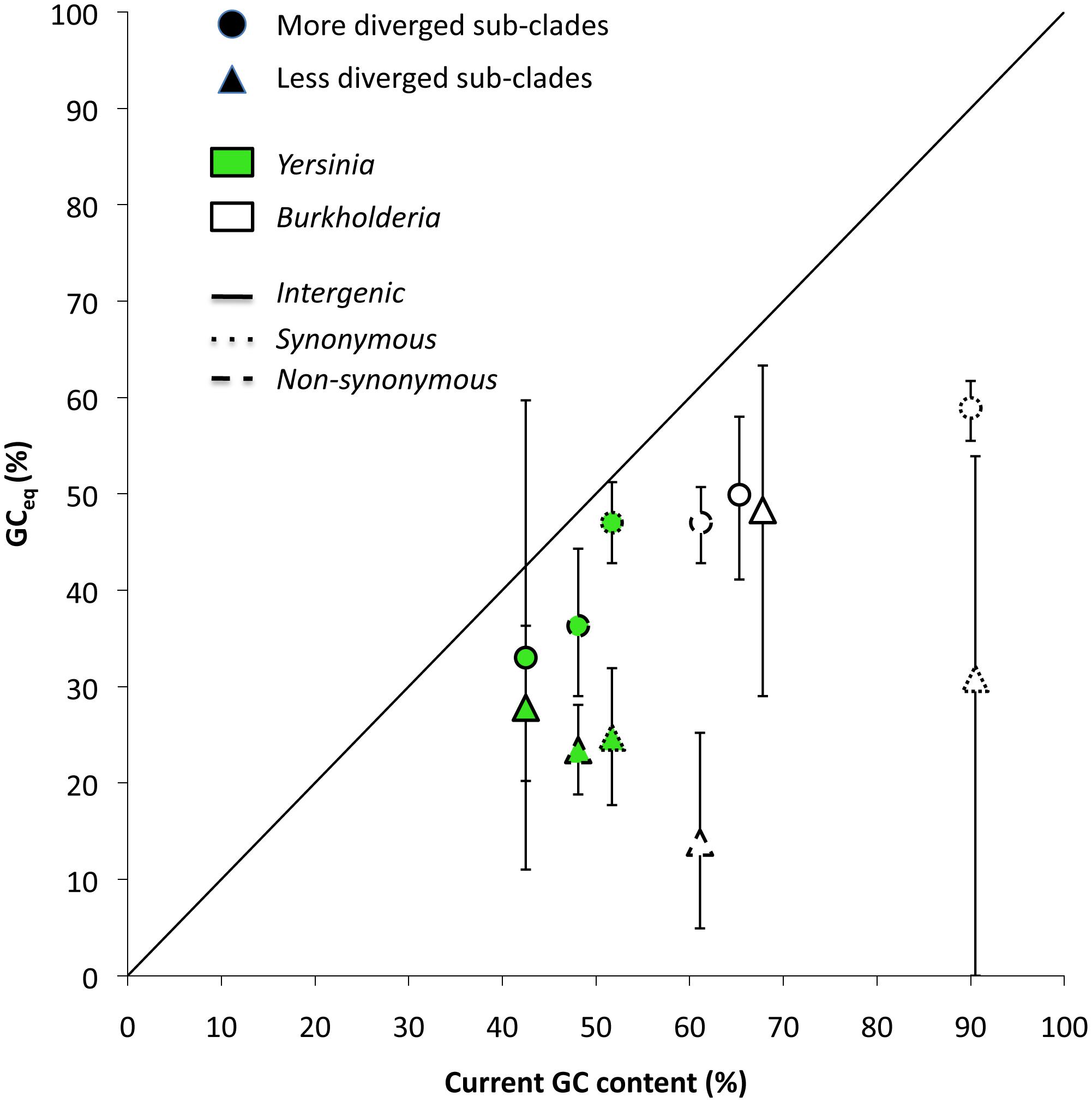 Comparison between GC<sub>eq</sub> calculated using data from clonal pathogens and GC<sub>eq</sub> calculated using data from more diverged lineages.