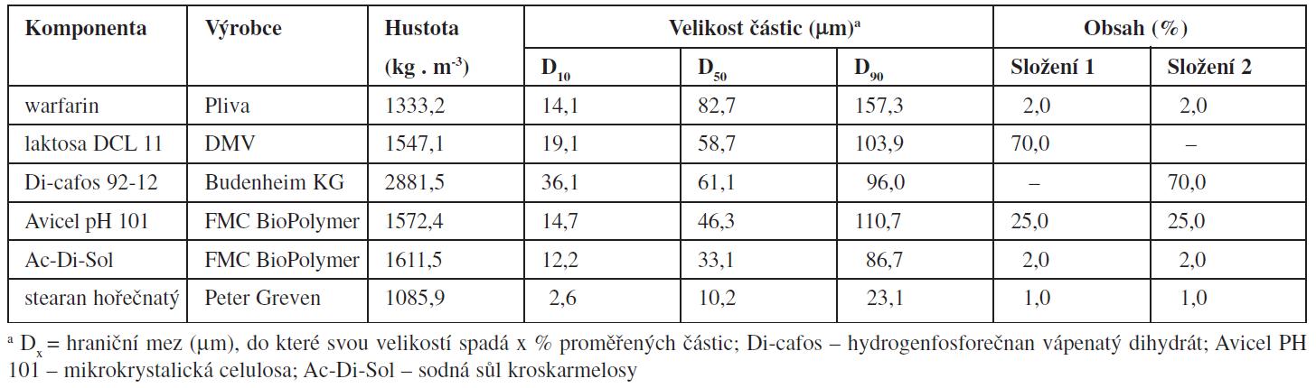 Složení směsí a fyzikálně chemické vlastnosti jednotlivých složek