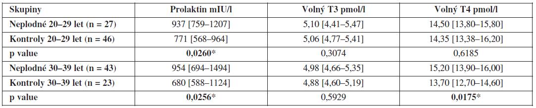 Hladiny prolaktinu, volného T3 a volného T4 ve folikulární tekutině neplodných žen a kontrolní skupiny zdravých dárkyň oocytů v závislosti na věku (hodnoty jsou uvedeny jako medián a interkvartilové rozpětí)