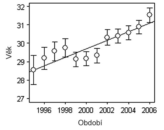 Rostoucí věk pacientek léčených pro neplodnost metodou IVF popsaný lineárním trendem v letech 1995 až 2006