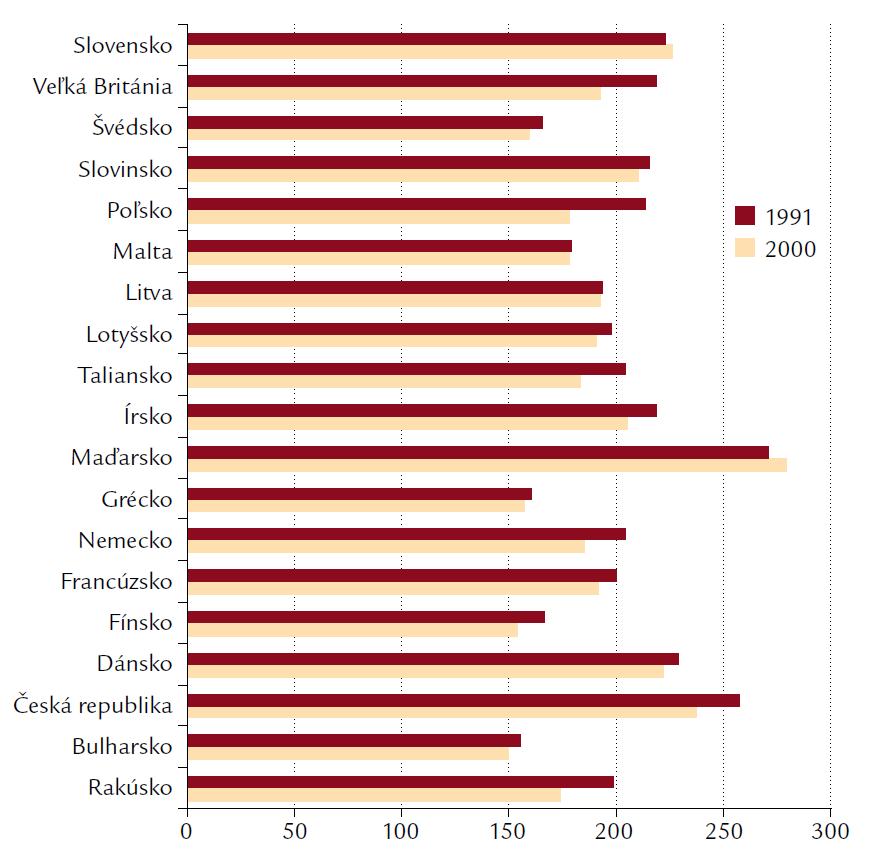 Úmrtnosť na nádorové ochorenia v krajinách Európy v rokoch 1991 a 2000.