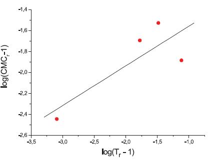 Závislosť log(CMCr – 1) od log(Tr – 1) – látka XIX (0,2 mol/l KBr)