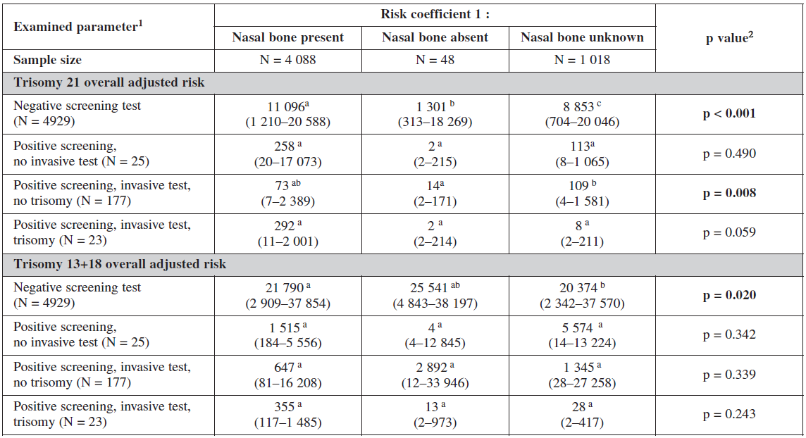 Influence of nasal bone examination on probabilistic risk scoring