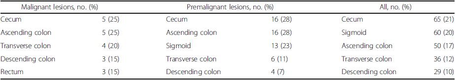 Five most common colon locations of <sup>18</sup>F-fluorodeoxyglucose ([18 F]FDG) uptake in patients who underwent colonoscopy<sup>a</sup>